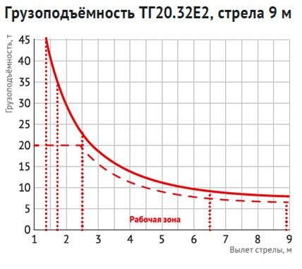 Грузоподъемность ТГ20.32