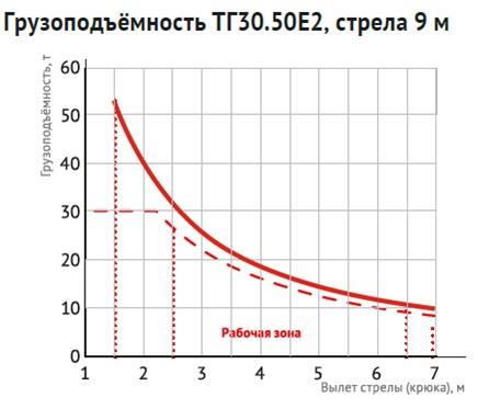 Грузоподъемность ТГ30.50E2